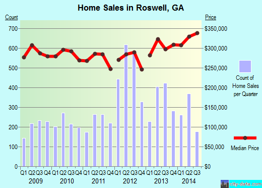 Roswell,GA real estate house value index trend