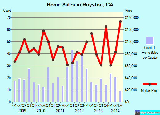 Royston,GA real estate house value index trend