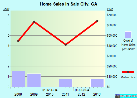 Sale City,GA real estate house value index trend