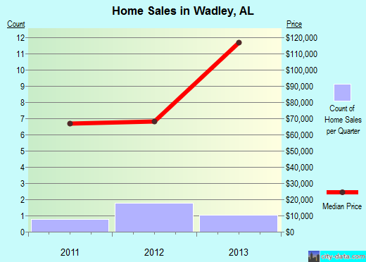 Wadley,AL real estate house value index trend