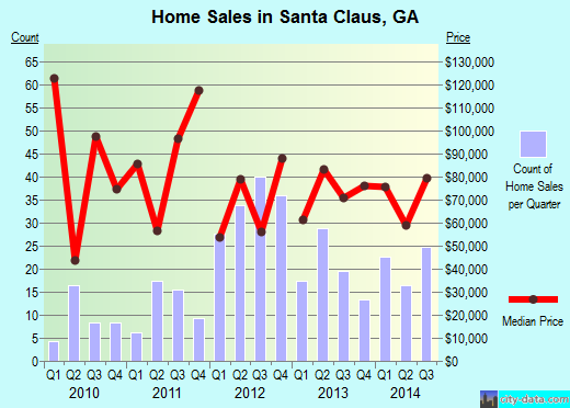 Santa Claus,GA real estate house value index trend