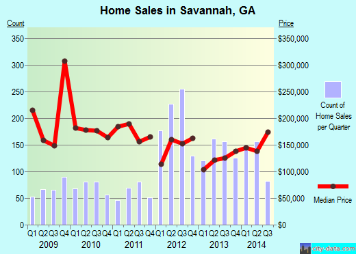 Savannah,GA real estate house value index trend