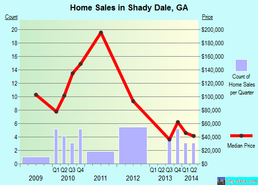 Shady Dale,GA real estate house value index trend