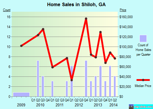 Shiloh,GA real estate house value index trend