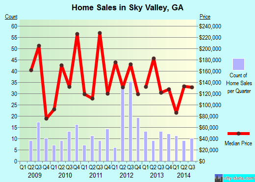 Sky Valley,GA real estate house value index trend