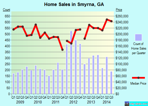 Smyrna,GA real estate house value index trend