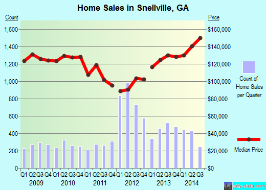 Snellville,GA real estate house value index trend