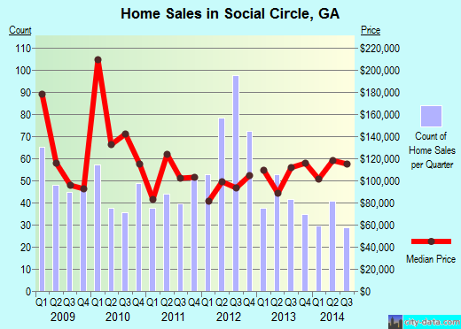 Social Circle,GA real estate house value index trend