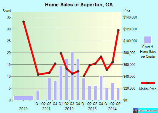 Soperton,GA real estate house value index trend