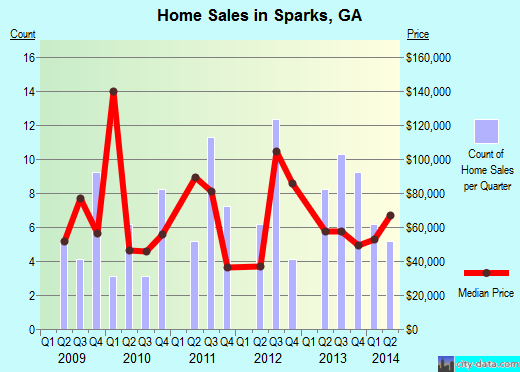 Sparks,GA real estate house value index trend