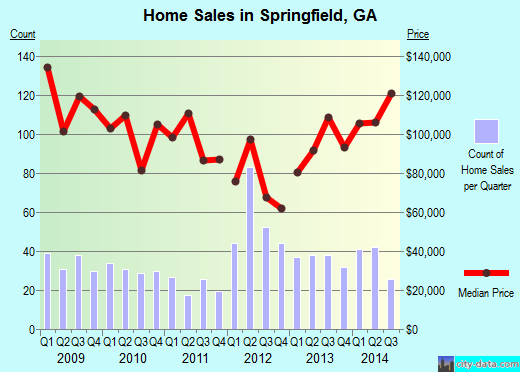 Springfield,GA real estate house value index trend