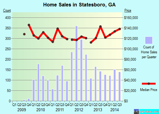 Statesboro,GA index of house prices