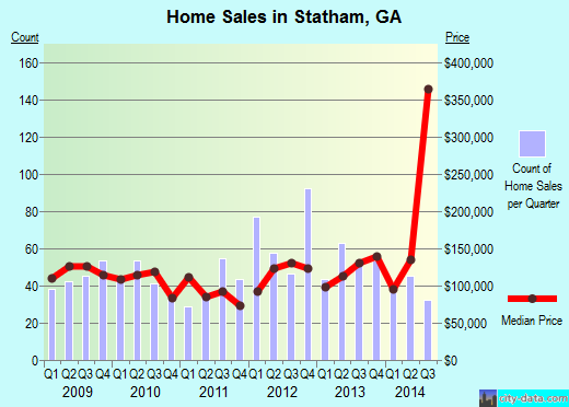 Statham,GA real estate house value index trend