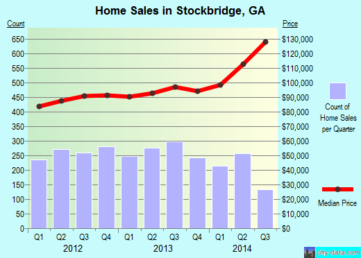 Stockbridge,GA real estate house value index trend