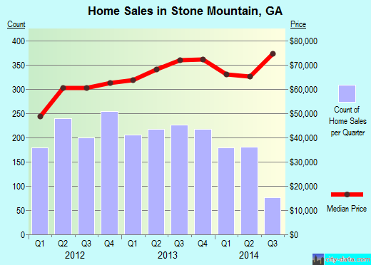 Stone Mountain,GA real estate house value index trend