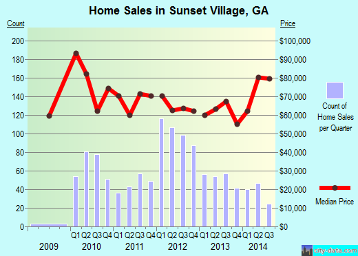 Sunset Village,GA real estate house value index trend