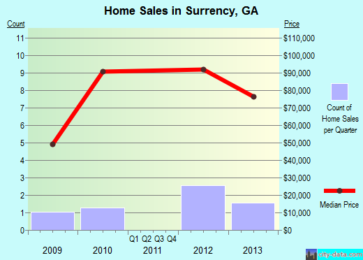 Surrency,GA real estate house value index trend
