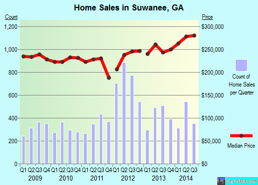 Suwanee,GA real estate house value index trend