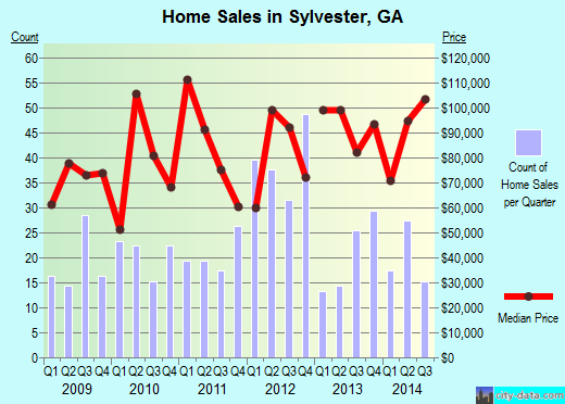 Sylvester,GA real estate house value index trend