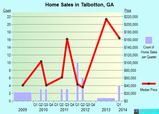 Talbotton,GA real estate house value index trend