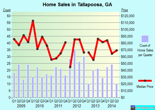 Tallapoosa,GA real estate house value index trend
