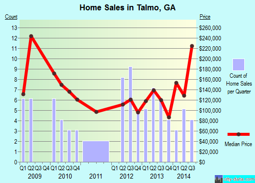 Talmo,GA real estate house value index trend