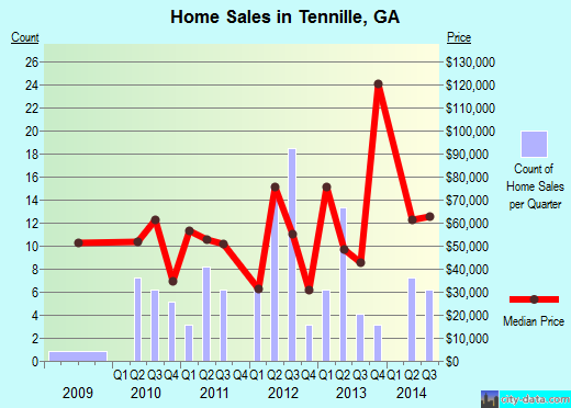 Tennille,GA real estate house value index trend