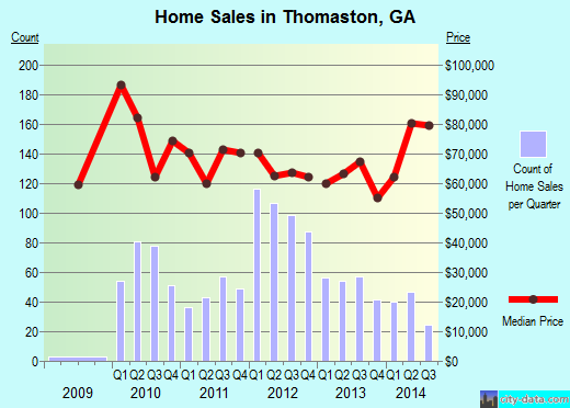 Thomaston,GA real estate house value index trend