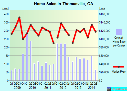 Thomasville,GA real estate house value index trend
