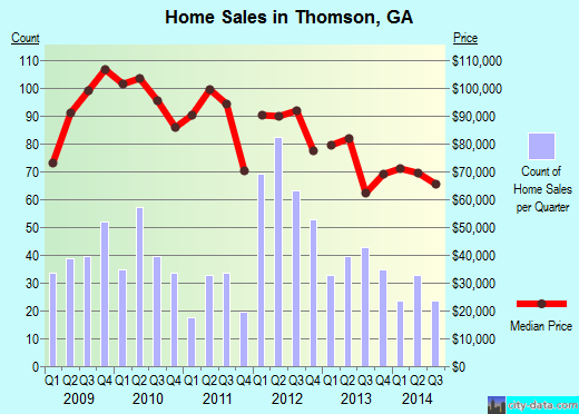 Thomson,GA real estate house value index trend