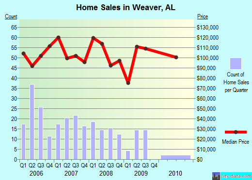 Weaver,AL real estate house value index trend
