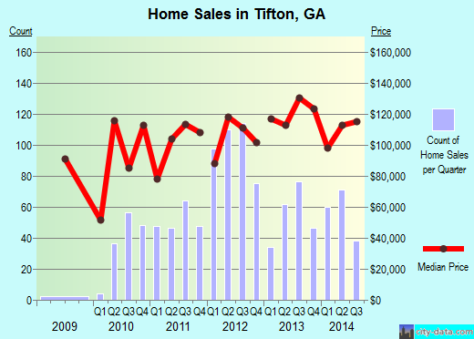 TiftonGA Real Estate House Value Index Trend
