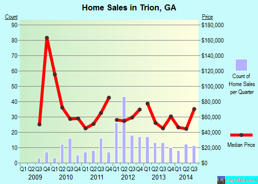 Trion,GA real estate house value index trend