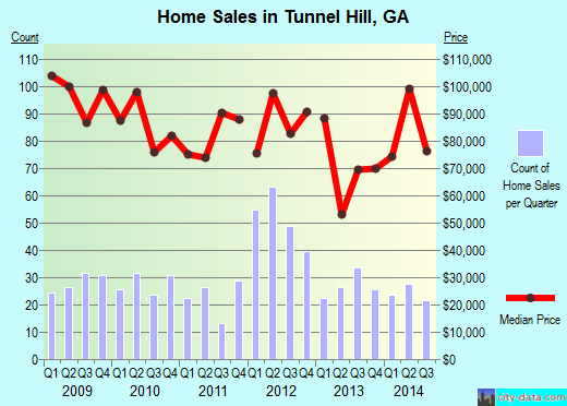 Tunnel Hill,GA real estate house value index trend