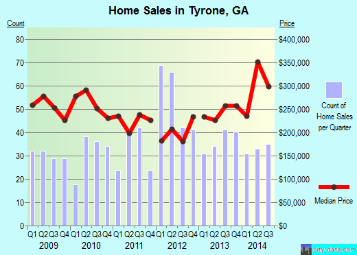 Tyrone,GA real estate house value index trend