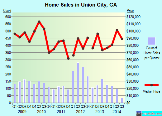 Union City,GA real estate house value index trend