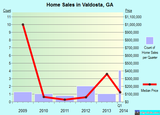 Valdosta,GA real estate house value index trend