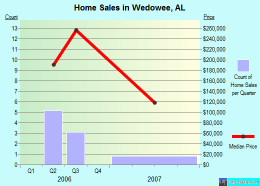 Wedowee,AL real estate house value index trend