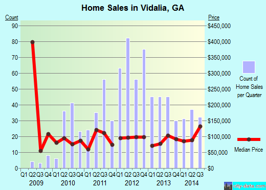 Vidalia,GA real estate house value index trend