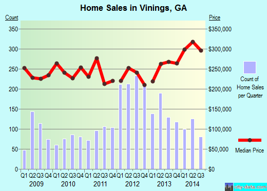 Vinings,GA real estate house value index trend