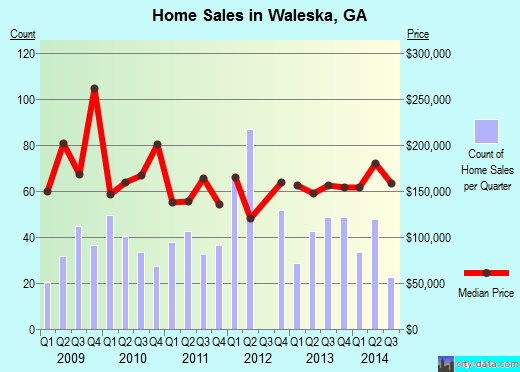 Waleska,GA real estate house value index trend