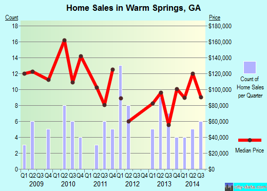 Warm Springs,GA real estate house value index trend
