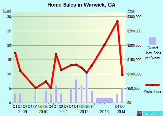 Warwick,GA real estate house value index trend