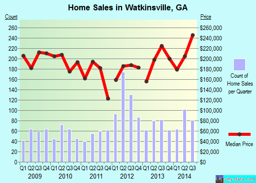 Watkinsville,GA real estate house value index trend