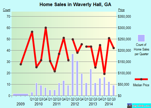 Waverly Hall,GA real estate house value index trend