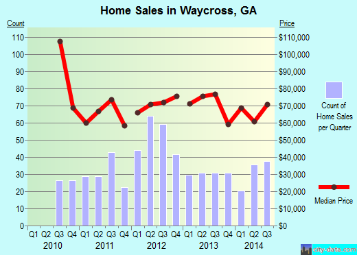 Waycross,GA real estate house value index trend