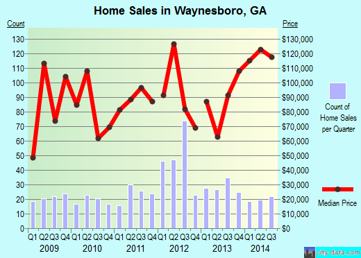 Waynesboro,GA real estate house value index trend