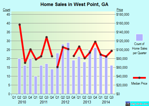 West Point,GA real estate house value index trend