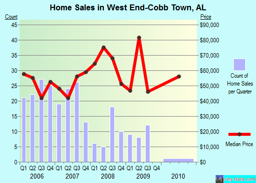 West End-Cobb Town,AL real estate house value index trend