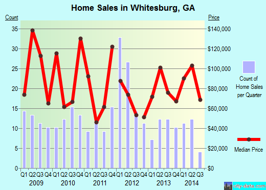 Whitesburg,GA real estate house value index trend